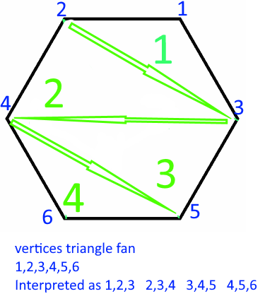 TriangleFan